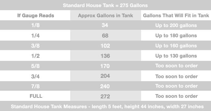 Use The Tank Chart To Help Determine Roximate Amount Of Heating Oil In Your Before Placing An Order Please Note When Ordering 150 Gallons